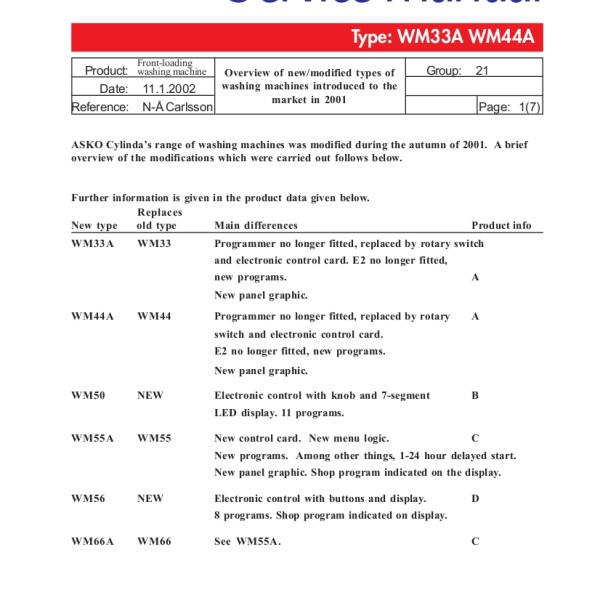 Asko Models WM33A and WM44A Washer Service Manual