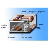 Microwave 200x200
